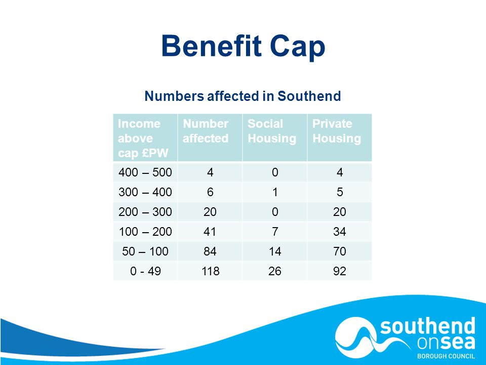 Benefit Cap Numbers affected in Southend Income above cap £PW Number affected Social Housing Private Housing 400 – – – – –