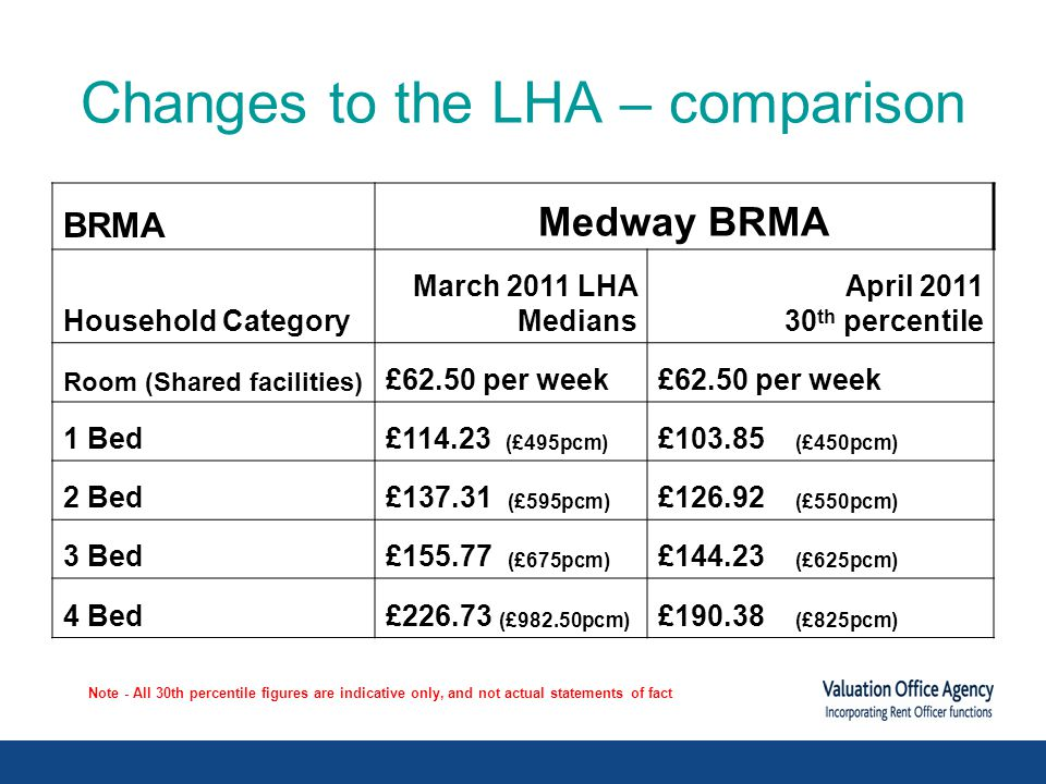 Changes to the LHA – comparison BRMA Medway BRMA Household Category March 2011 LHA Medians April 2011 30 th percentile Room (Shared facilities) £62.50 per week 1 Bed£114.23 (£495pcm) £103.85 (£450pcm) 2 Bed£137.31 (£595pcm) £126.92 (£550pcm) 3 Bed£155.77 (£675pcm) £144.23 (£625pcm) 4 Bed£226.73 (£982.50pcm) £190.38 (£825pcm) Note - All 30th percentile figures are indicative only, and not actual statements of fact