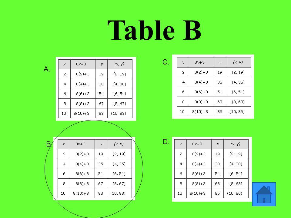 Table B A. B. C. D.