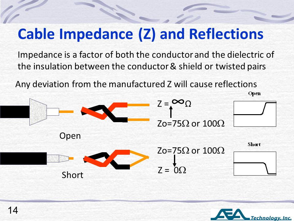 Cable Impedance (Z) and Reflections Impedance is a factor of both the conductor and the dielectric of the insulation between the conductor & shield or twisted pairs Any deviation from the manufactured Z will cause reflections Open Zo=75  or 100  Z = ∞ Ω Z = 0  Zo=75  or 100  Short 14