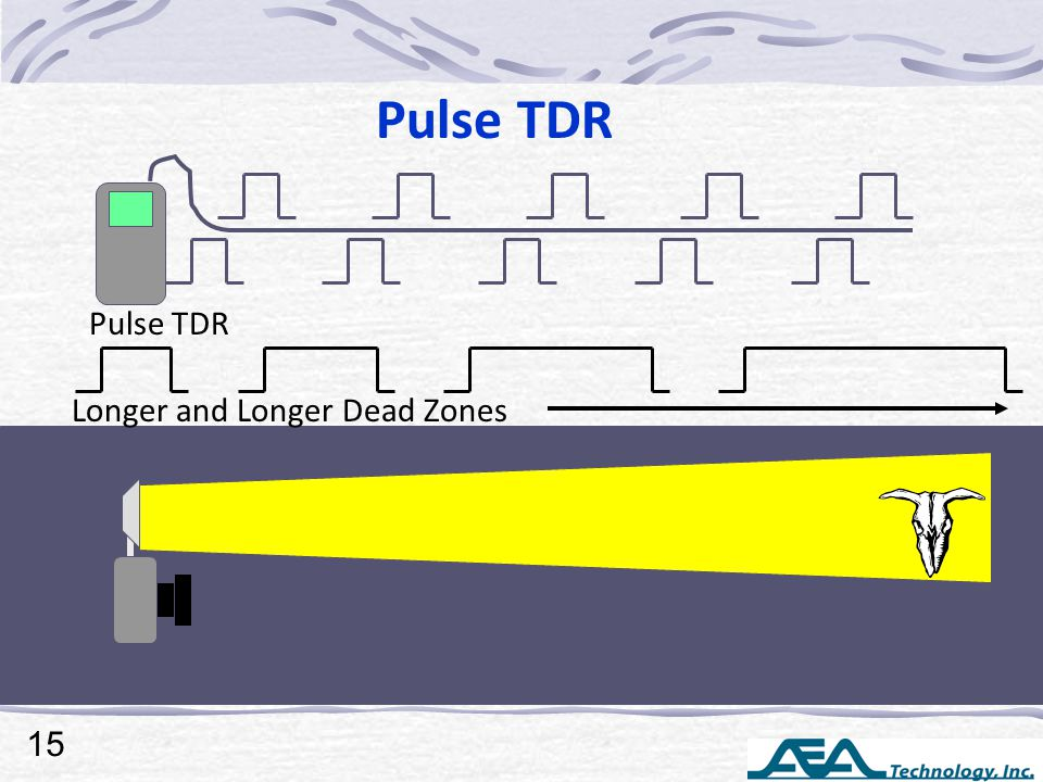 Pulse TDR Longer and Longer Dead Zones 15