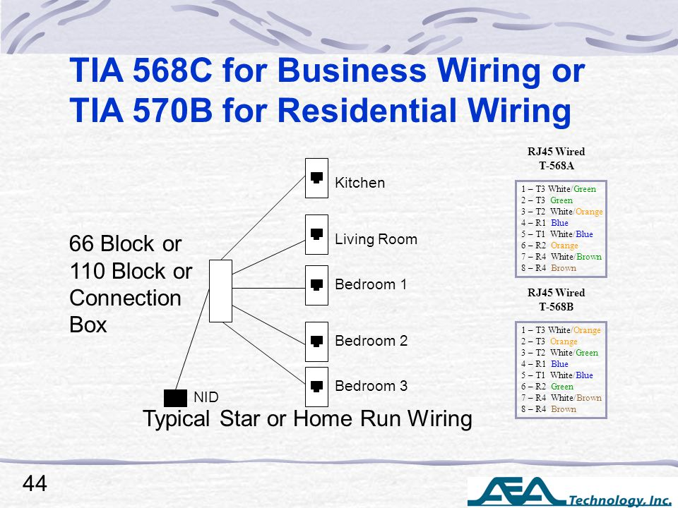 NID Kitchen Living Room Bedroom 1 Bedroom 2 Bedroom 3 Typical Star or Home Run Wiring TIA 568C for Business Wiring or TIA 570B for Residential Wiring 66 Block or 110 Block or Connection Box 1 – T3 White/Green 2 – T3 Green 3 – T2 White/Orange 4 – R1 Blue 5 – T1 White/Blue 6 – R2 Orange 7 – R4 White/Brown 8 – R4 Brown RJ45 Wired T-568A 1 – T3 White/Orange 2 – T3 Orange 3 – T2 White/Green 4 – R1 Blue 5 – T1 White/Blue 6 – R2 Green 7 – R4 White/Brown 8 – R4 Brown RJ45 Wired T-568B 44