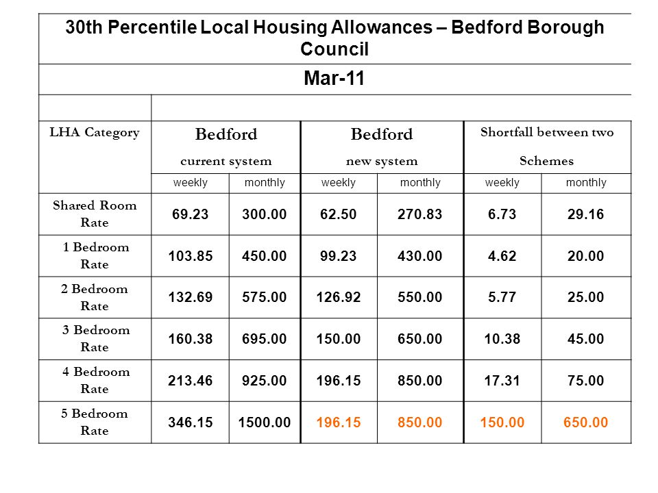 30th Percentile Local Housing Allowances – Bedford Borough Council Mar-11 LHA Category Bedford Shortfall between two current systemnew systemSchemes weeklymonthlyweeklymonthlyweeklymonthly Shared Room Rate 69.23300.0062.50270.836.7329.16 1 Bedroom Rate 103.85450.0099.23430.004.6220.00 2 Bedroom Rate 132.69575.00126.92550.005.7725.00 3 Bedroom Rate 160.38695.00150.00650.0010.3845.00 4 Bedroom Rate 213.46925.00196.15850.0017.3175.00 5 Bedroom Rate 346.151500.00196.15850.00150.00650.00
