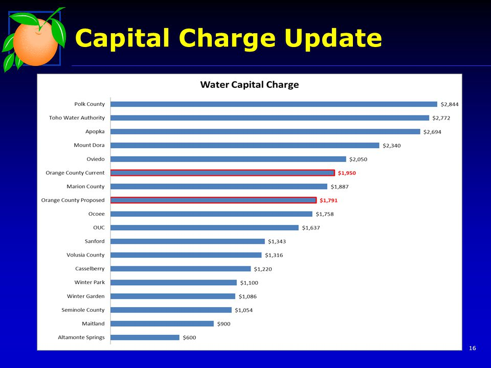 Capital Charge Update 16