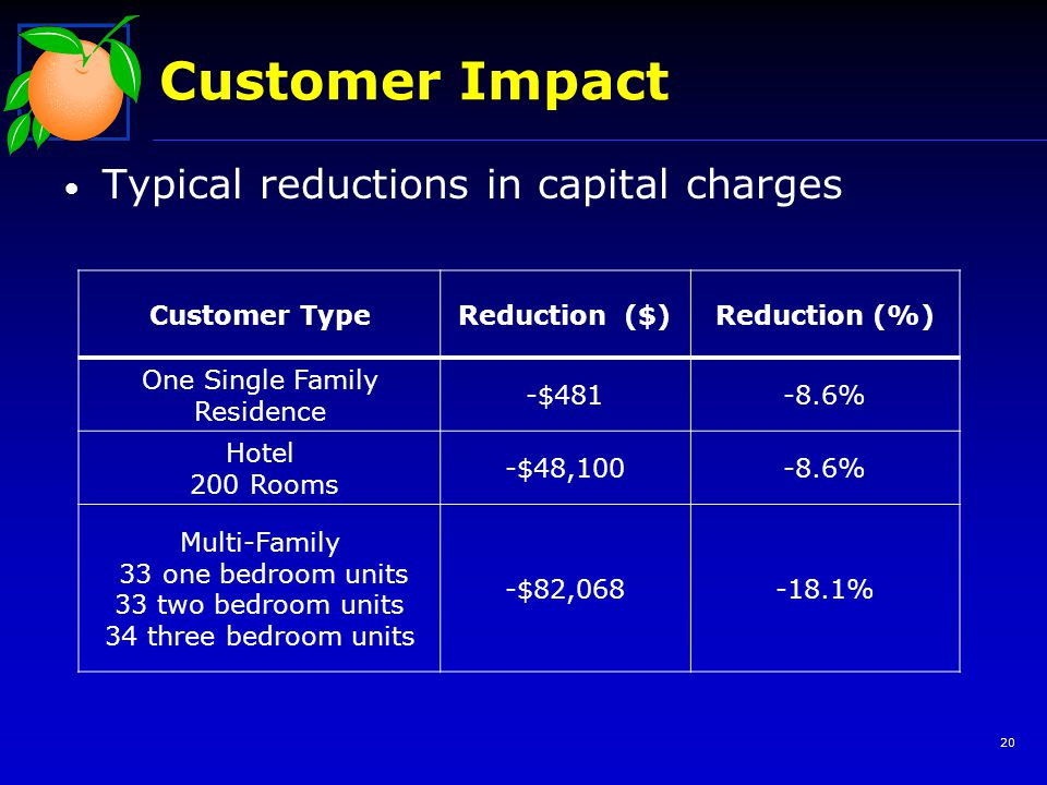 Customer Impact Typical reductions in capital charges Customer TypeReduction ($)Reduction (%) One Single Family Residence -$481-8.6% Hotel 200 Rooms -$48,100-8.6% Multi-Family 33 one bedroom units 33 two bedroom units 34 three bedroom units -$82,068-18.1% 20