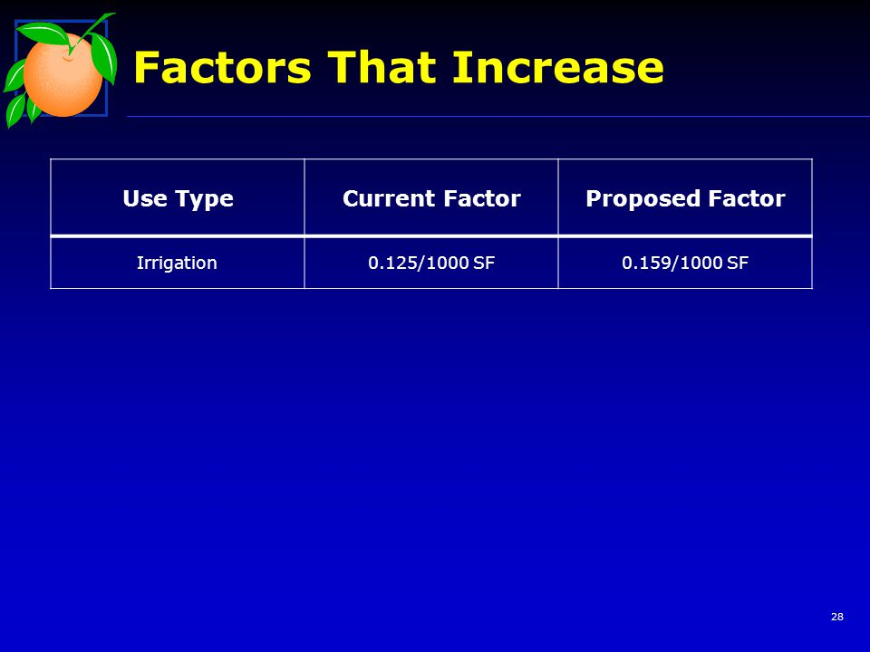 Factors That Increase 28 Use TypeCurrent FactorProposed Factor Irrigation0.125/1000 SF0.159/1000 SF