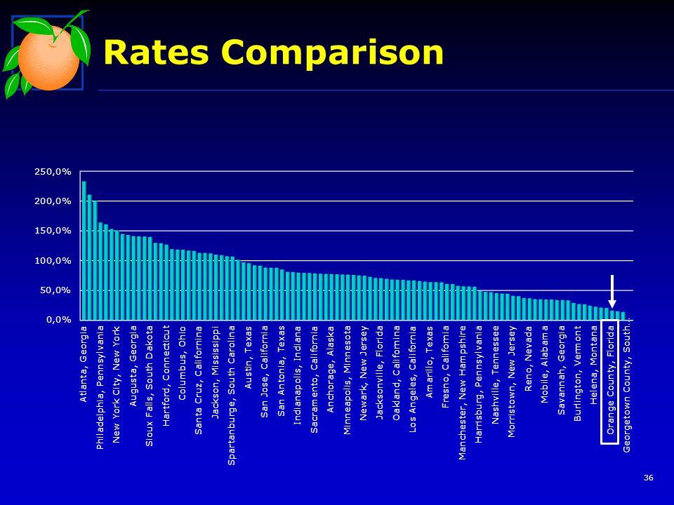 Rates Comparison 36
