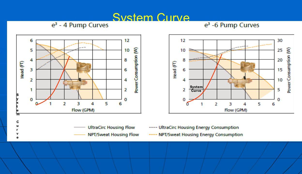 System Curve System CurveSystem Curve