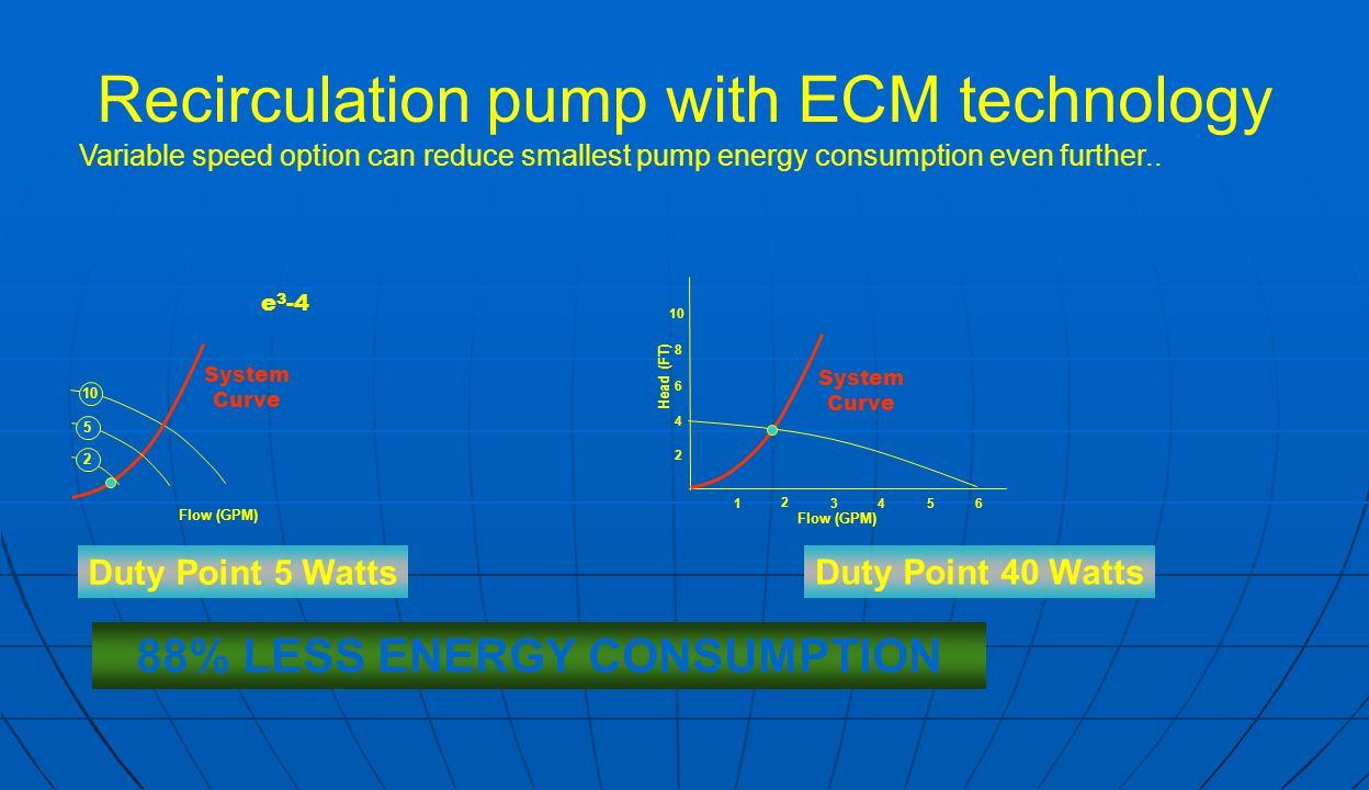 Recirculation pump with ECM technology Duty Point 5 Watts Duty Point 40 Watts Flow (GPM) 1 2 3456 2 4 6 8 10 Flow (GPM) Head (FT) System Curve 88% LESS ENERGY CONSUMPTION e 3 -4 Variable speed option can reduce smallest pump energy consumption even further..