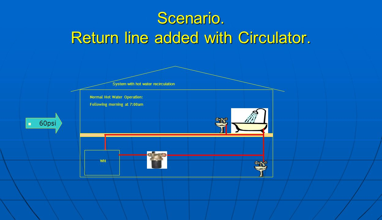 Scenario. Return line added with Circulator. 60psi WH Normal Hot Water Operation: Following morning at 7:00am System with hot water recirculation