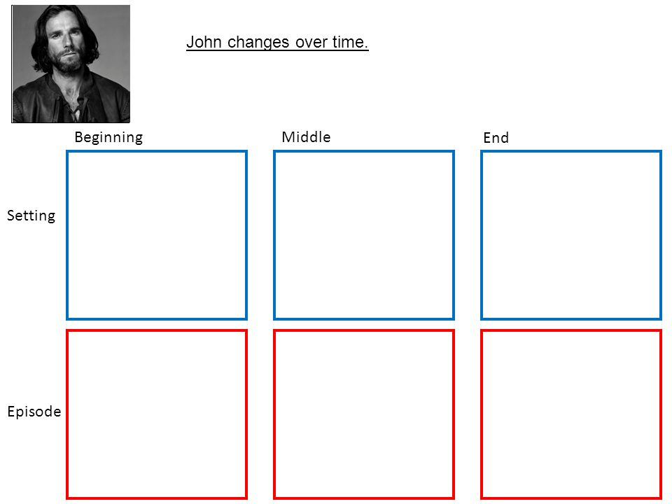 BeginningMiddle End Setting Episode Character Picture John changes over time.
