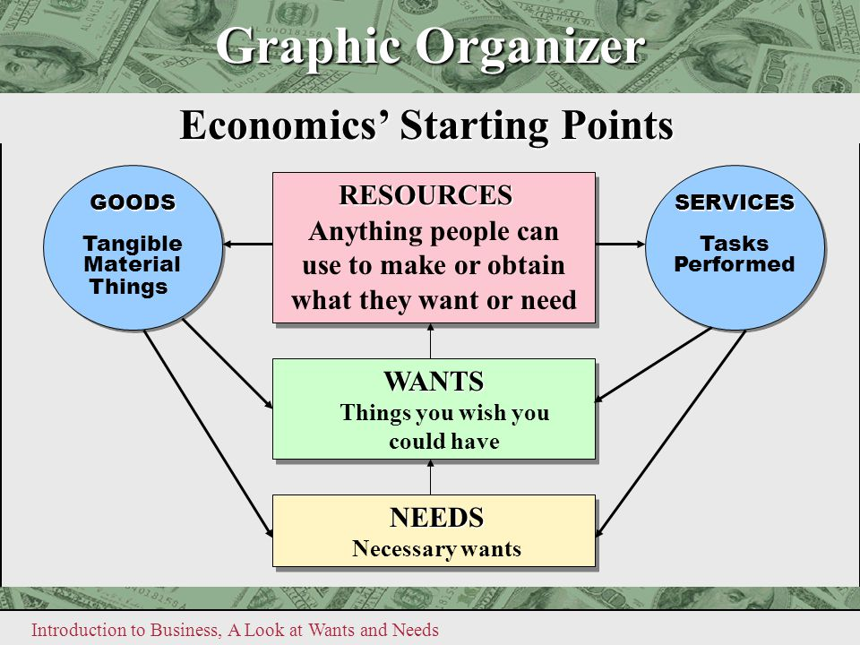 Introduction to Business, A Look at Wants and Needs Graphic Organizer GOODS Tangible Material ThingsGOODS Tangible Material Things Economics' Starting