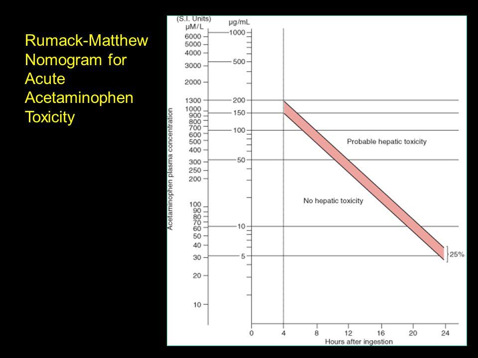 Rumack-Matthew Nomogram for Acute Acetaminophen Toxicity