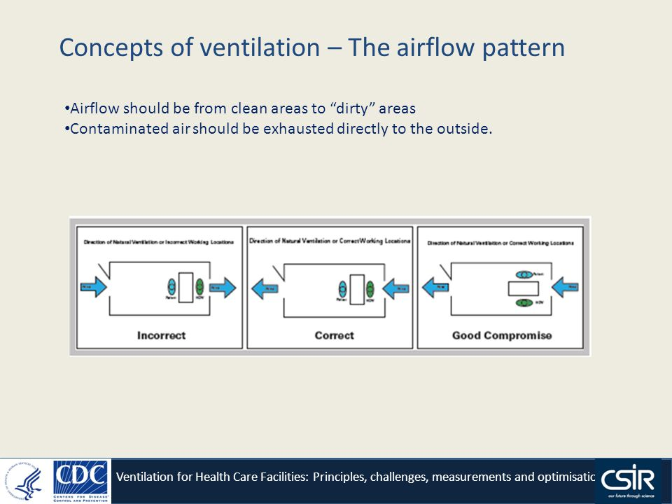 Concepts of ventilation – The airflow pattern Ventilation for Health Care Facilities: Principles, challenges, measurements and optimisation Airflow should be from clean areas to dirty areas Contaminated air should be exhausted directly to the outside.