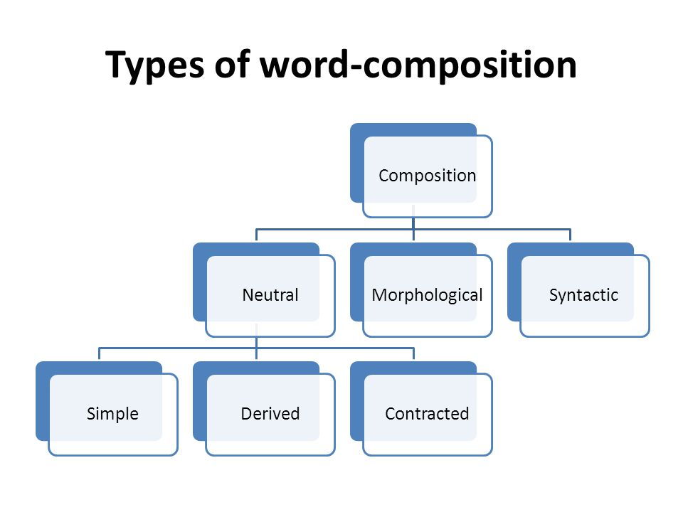 Types of word-composition CompositionNeutralSimpleDerivedContractedMorphologicalSyntactic
