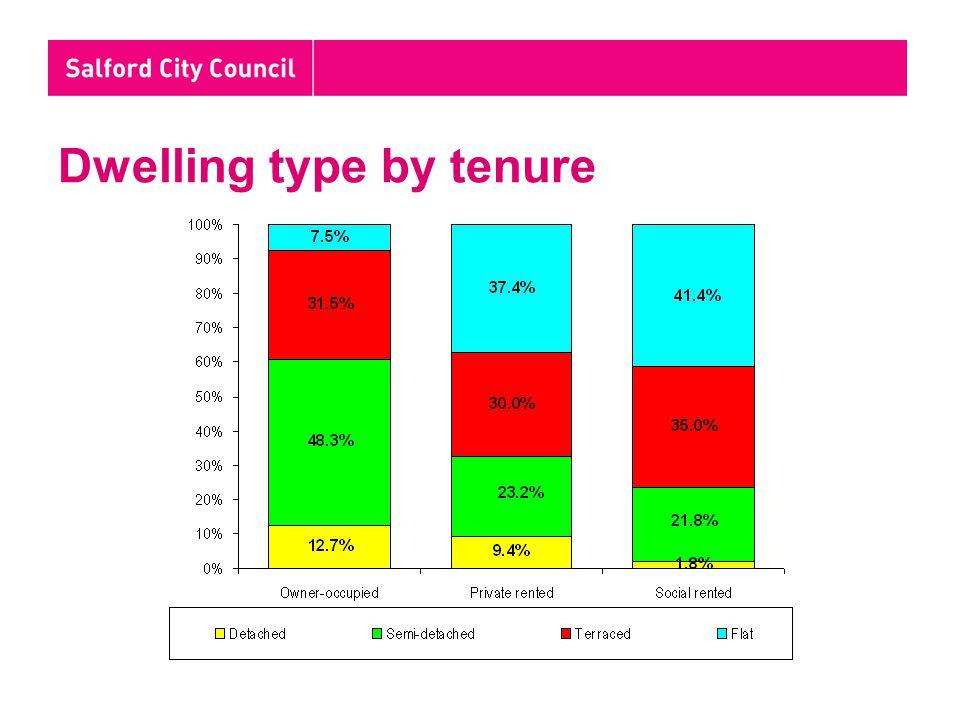 Dwelling type by tenure