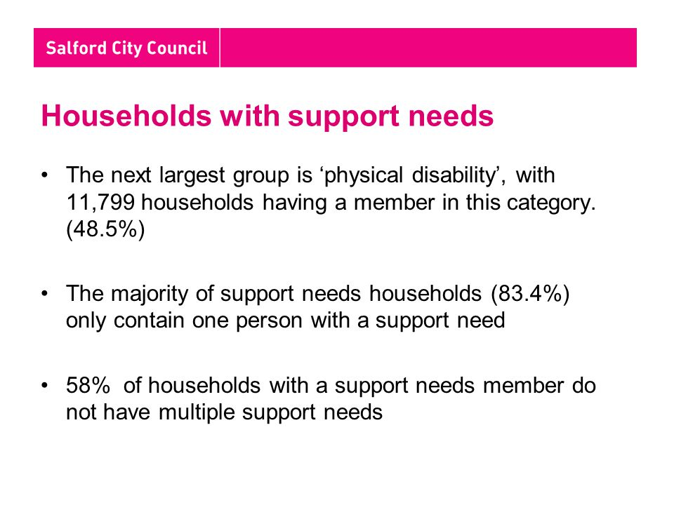 Households with support needs The next largest group is 'physical disability', with 11,799 households having a member in this category.