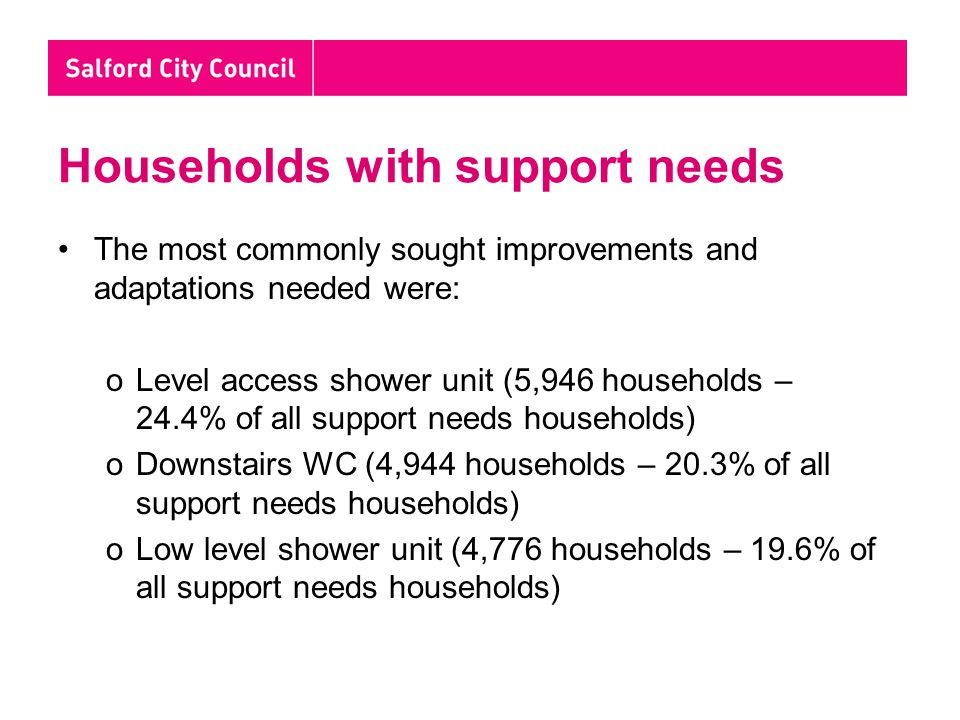 Households with support needs The most commonly sought improvements and adaptations needed were: oLevel access shower unit (5,946 households – 24.4% of all support needs households) oDownstairs WC (4,944 households – 20.3% of all support needs households) oLow level shower unit (4,776 households – 19.6% of all support needs households)