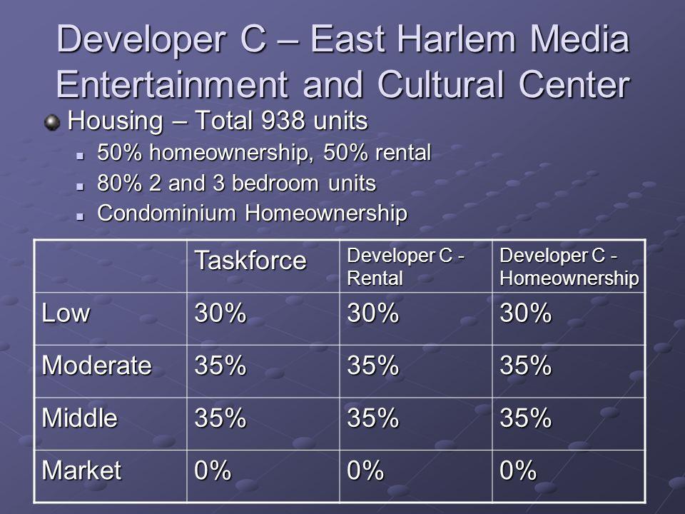 Developer C – East Harlem Media Entertainment and Cultural Center Housing – Total 938 units 50% homeownership, 50% rental 50% homeownership, 50% rental 80% 2 and 3 bedroom units 80% 2 and 3 bedroom units Condominium Homeownership Condominium Homeownership Taskforce Developer C - Rental Developer C - Homeownership Low30%30%30% Moderate35%35%35% Middle35%35%35% Market0%0%0%