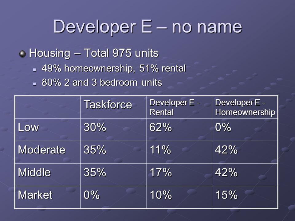 Developer E – no name Housing – Total 975 units 49% homeownership, 51% rental 49% homeownership, 51% rental 80% 2 and 3 bedroom units 80% 2 and 3 bedroom units Taskforce Developer E - Rental Developer E - Homeownership Low30%62%0% Moderate35%11%42% Middle35%17%42% Market0%10%15%