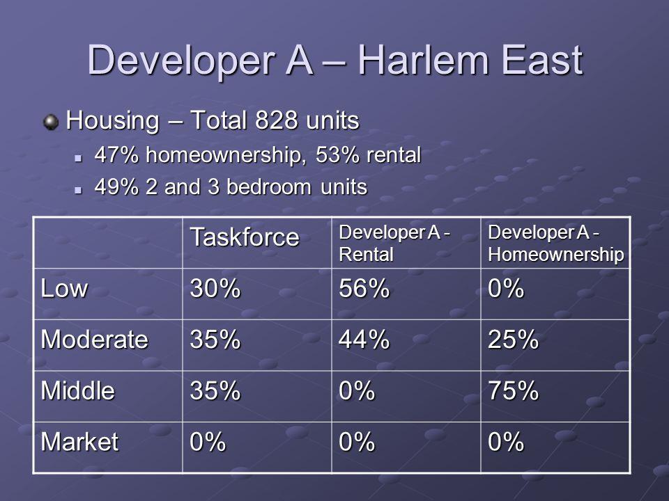 Developer A – Harlem East Housing – Total 828 units 47% homeownership, 53% rental 47% homeownership, 53% rental 49% 2 and 3 bedroom units 49% 2 and 3 bedroom units Taskforce Developer A - Rental Developer A - Homeownership Low30%56%0% Moderate35%44%25% Middle35%0%75% Market0%0%0%