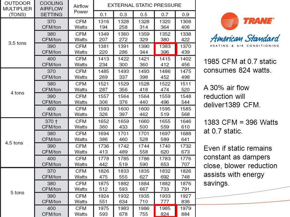 Copyright 2011 Trane 34 1985 CFM at 0.7 static consumes 824 watts.