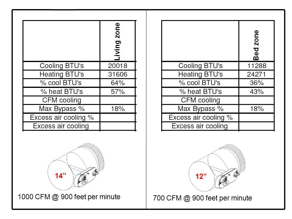 12 14 700 CFM @ 900 feet per minute 1000 CFM @ 900 feet per minute