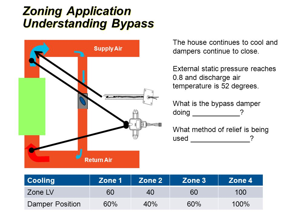 Zoning Application Understanding Bypass Zoning Application Understanding Bypass Return Air Mixed Air Supply Air CoolingZone 1Zone 2Zone 3Zone 4 Zone LV604060100 Damper Position60%40%60%100% The house continues to cool and dampers continue to close.