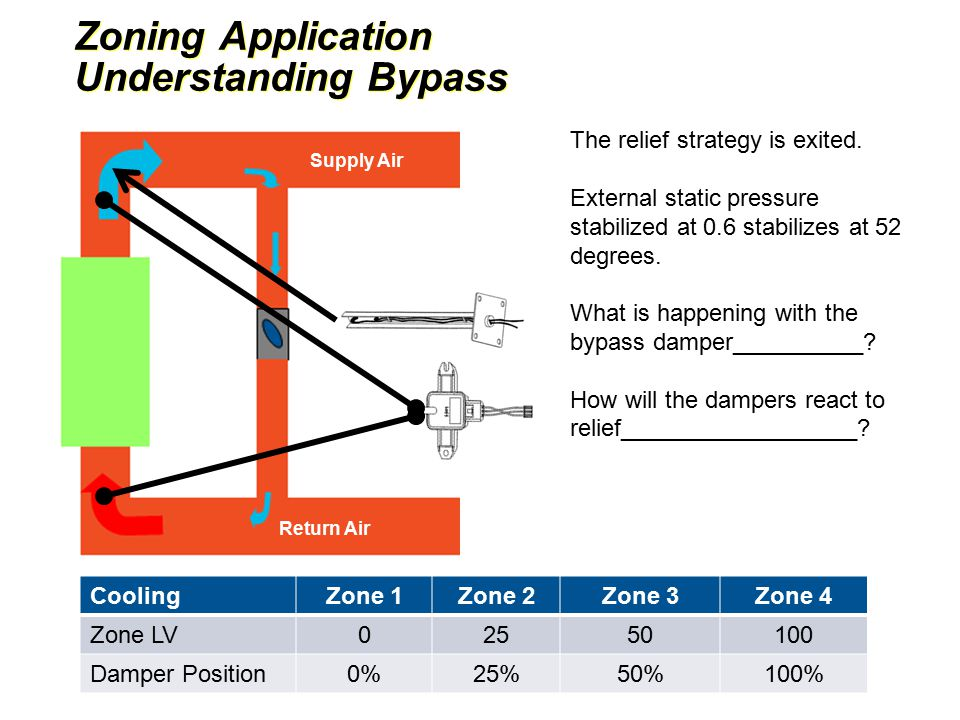Zoning Application Understanding Bypass Zoning Application Understanding Bypass Return Air Mixed Air Supply Air CoolingZone 1Zone 2Zone 3Zone 4 Zone LV02550100 Damper Position0%25%50%100% The relief strategy is exited.