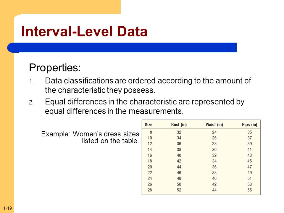 1-19 Interval-Level Data Properties: 1. Data classifications are ordered according to the amount of the characteristic they possess. 2. Equal differen