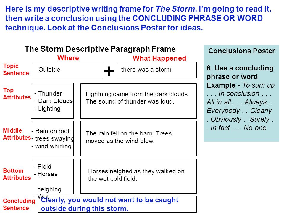 Where What Happened Topic Sentence Top Attributes Middle Attributes Bottom Attributes Concluding Sentence The Storm Descriptive Paragraph Frame Here is my descriptive writing frame for The Storm.