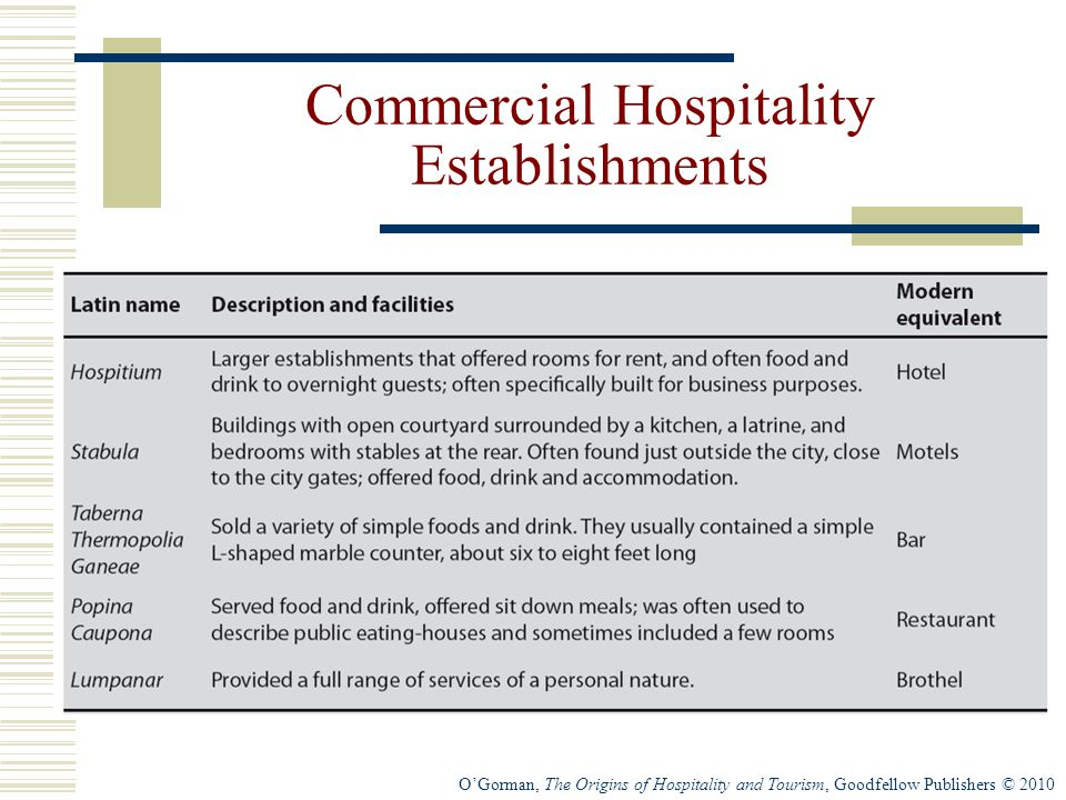 O'Gorman, The Origins of Hospitality and Tourism, Goodfellow Publishers © 2010 Commercial Hospitality Establishments