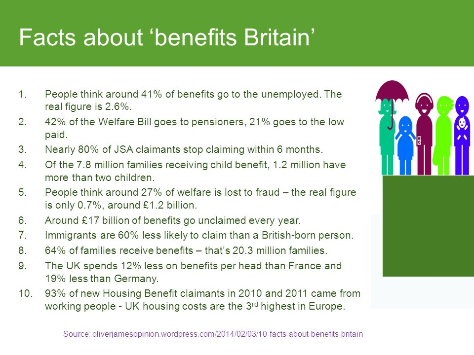 Facts about 'benefits Britain' 1.People think around 41% of benefits go to the unemployed.