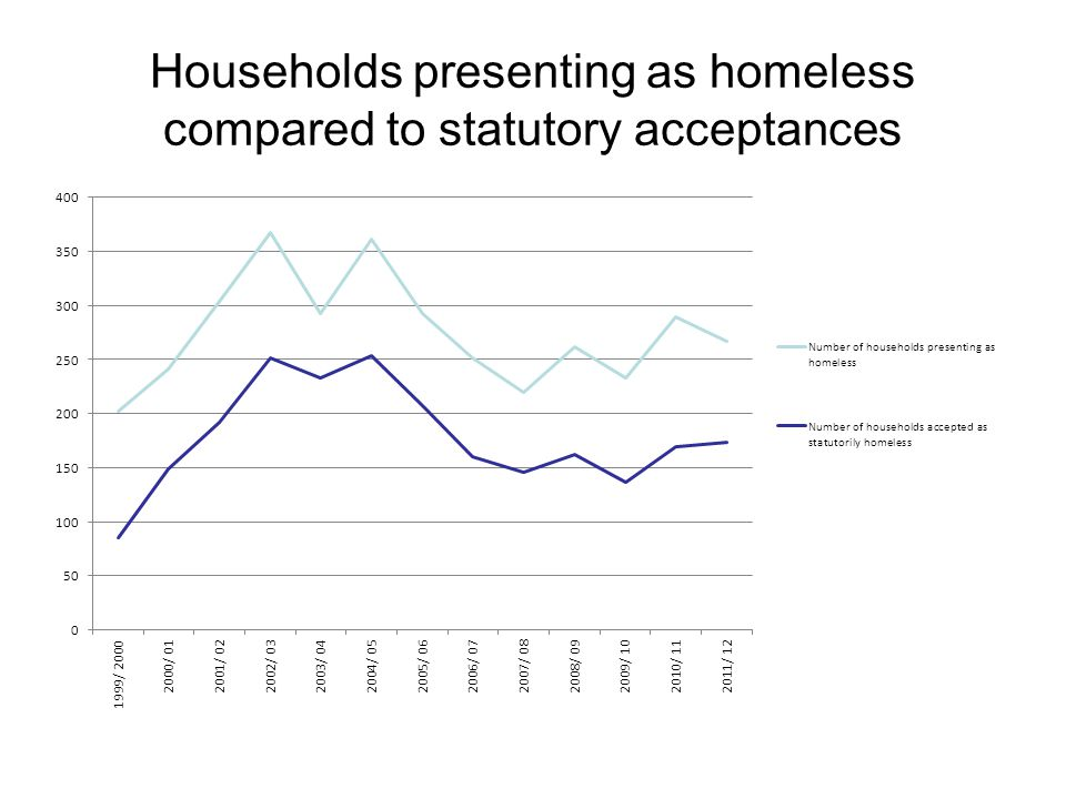 Households presenting as homeless compared to statutory acceptances
