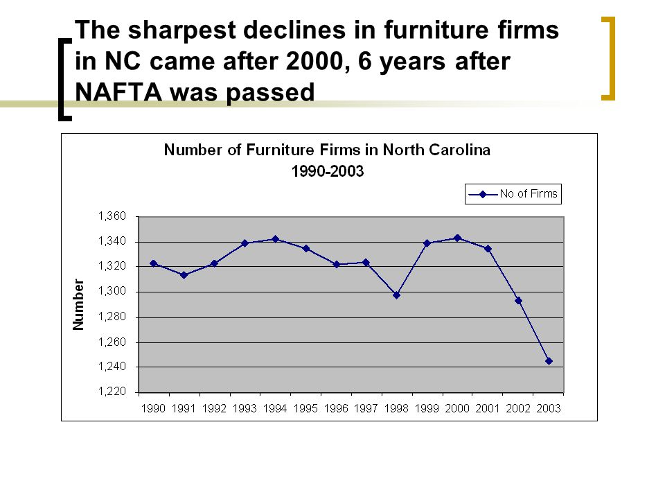The sharpest declines in furniture firms in NC came after 2000, 6 years after NAFTA was passed
