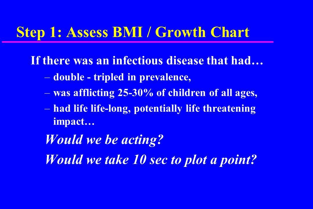 Principles of Treatment u Assess – USE BMI Charts!.