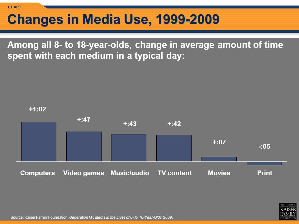 Source: Kaiser Family Foundation, Generation M 2 : Media in the Lives of 8- to 18-Year-Olds, 2009.