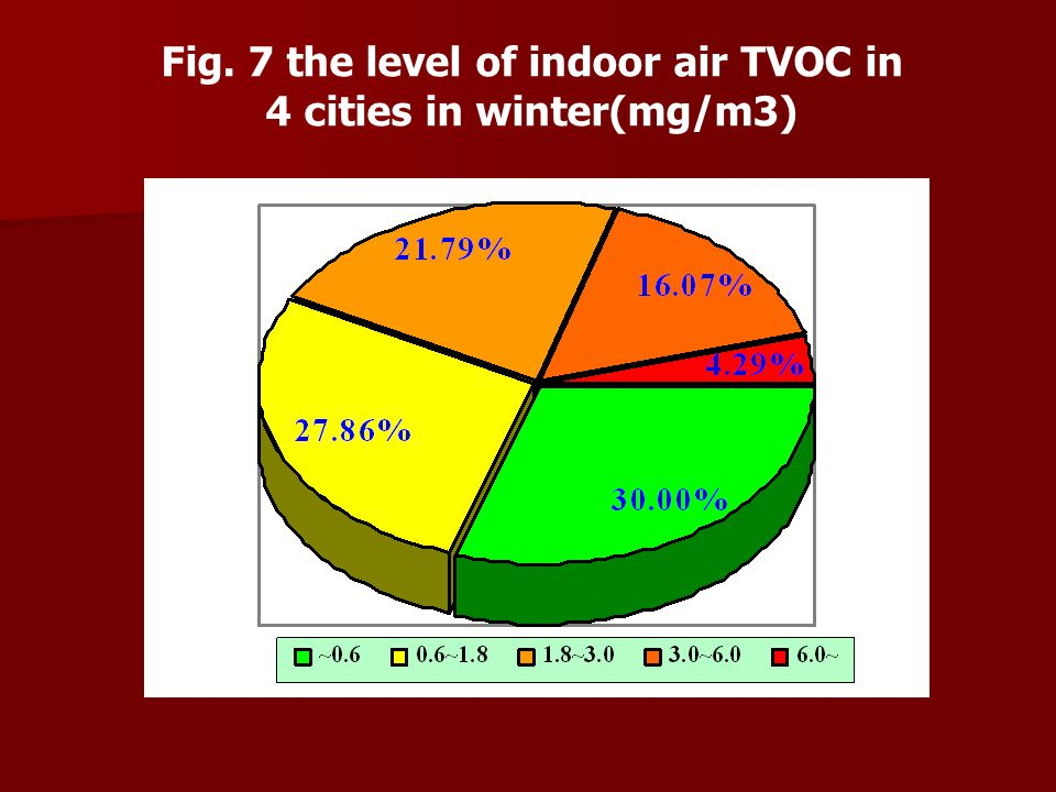 Fig. 7 the level of indoor air TVOC in 4 cities in winter(mg/m3)