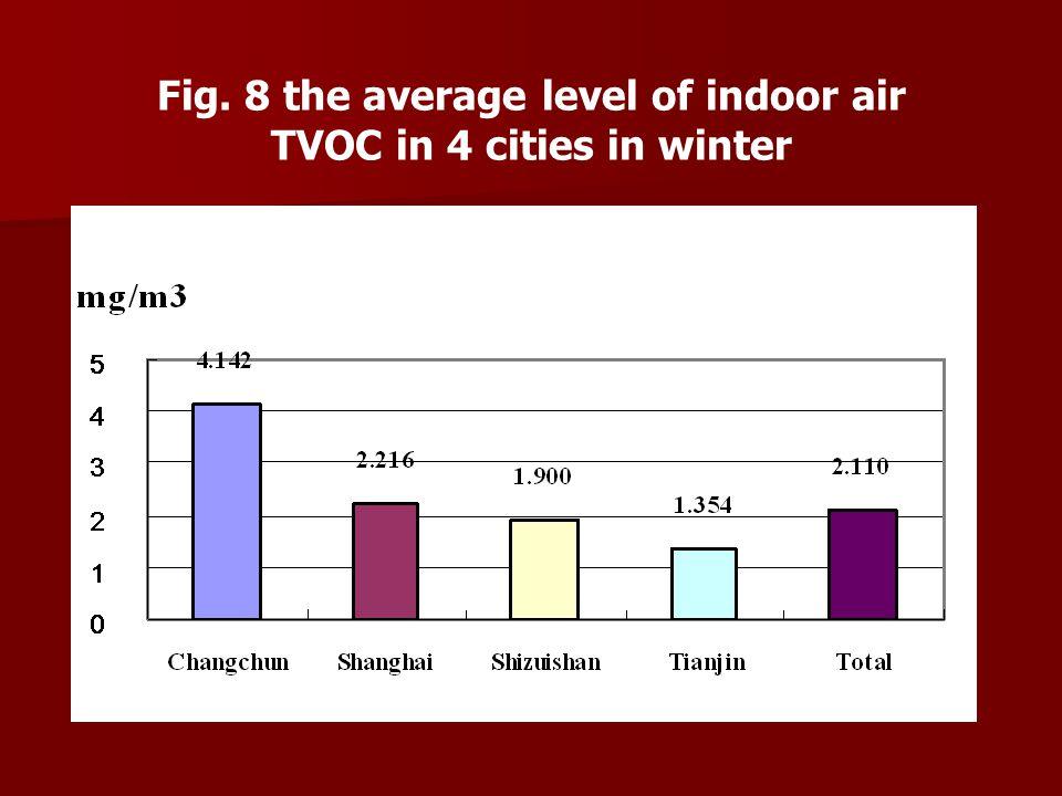 Fig. 8 the average level of indoor air TVOC in 4 cities in winter