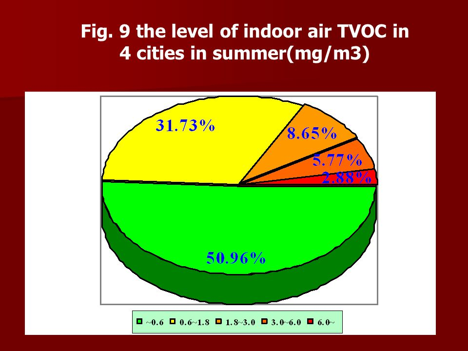Fig. 9 the level of indoor air TVOC in 4 cities in summer(mg/m3)