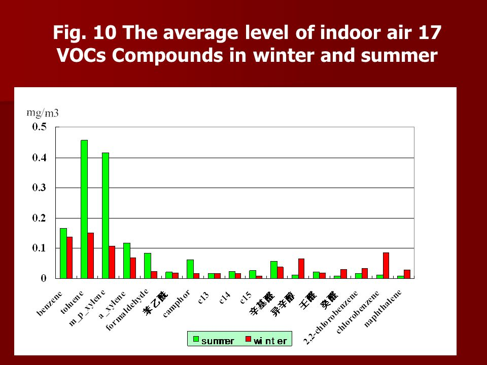 Fig. 10 The average level of indoor air 17 VOCs Compounds in winter and summer