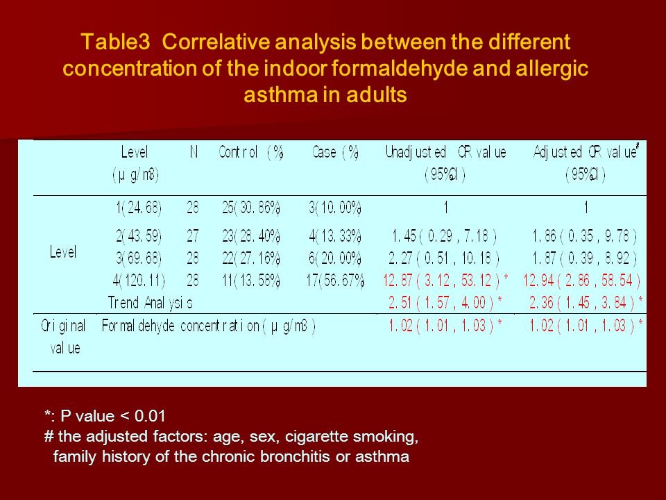 Table3 Correlative analysis between the different concentration of the indoor formaldehyde and allergic asthma in adults *: P value < 0.01 # the adjusted factors: age, sex, cigarette smoking, family history of the chronic bronchitis or asthma