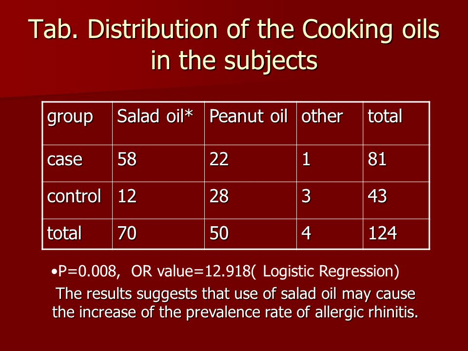 Tab. Distribution of the Cooking oils in the subjects group Salad oil* Peanut oil othertotal case5822181 control1228343 total70504124 P=0.008, OR valu