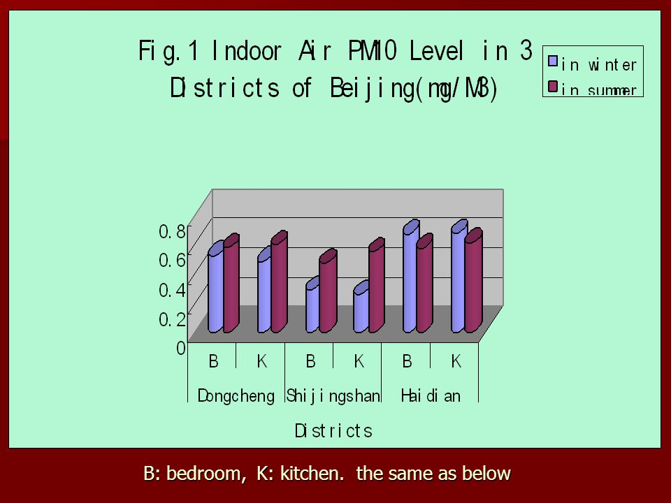 B: bedroom, K: kitchen. the same as below