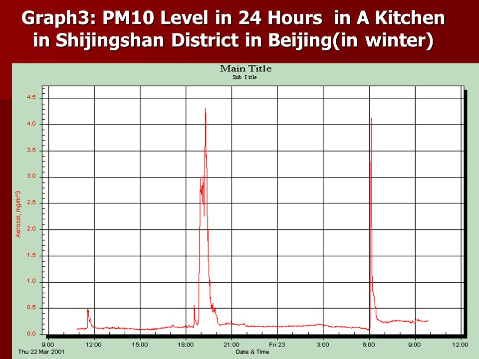 Graph3: PM10 Level in 24 Hours in A Kitchen in Shijingshan District in Beijing(in winter)