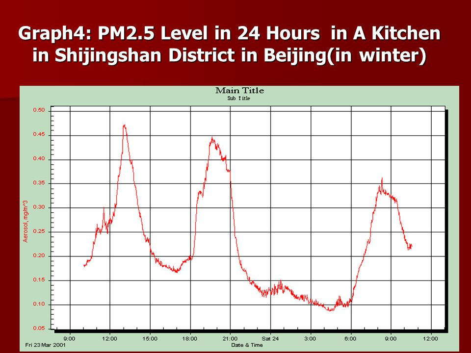 Graph4: PM2.5 Level in 24 Hours in A Kitchen in Shijingshan District in Beijing(in winter)