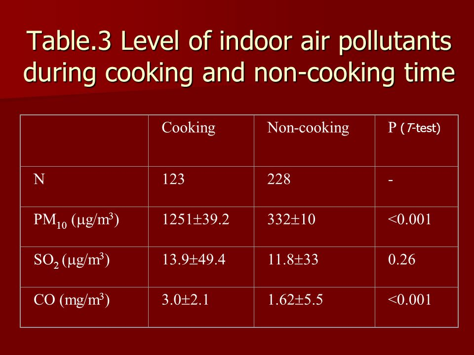 Table.3 Level of indoor air pollutants during cooking and non-cooking time CookingNon-cookingP (T-test) N123228- PM 10 (  g/m 3 )1251  39.2332  10 <0.001 SO 2 (  g/m 3 )13.9  49.411.8  33 0.26 CO (mg/m 3 ) 3.0  2.11.62  5.5 <0.001