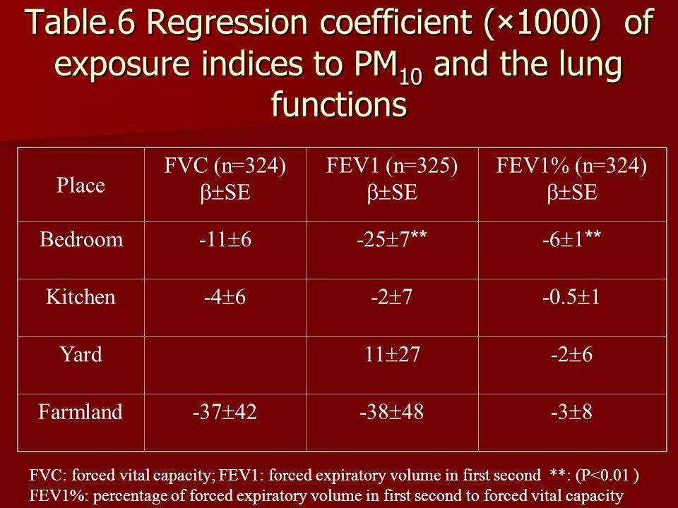 Table.6 Regression coefficient ( × 1000) of exposure indices to PM 10 and the lung functions Place FVC (n=324)  SE FEV1 (n=325)  SE FEV1% (n=324)  SE Bedroom -11  6-25  7 ** -6  1 ** Kitchen -4  6-2  7-0.5  1 Yard 11  27-2  6 Farmland -37  42-38  48-3  8 FVC: forced vital capacity; FEV1: forced expiratory volume in first second **: (P<0.01 ) FEV1%: percentage of forced expiratory volume in first second to forced vital capacity