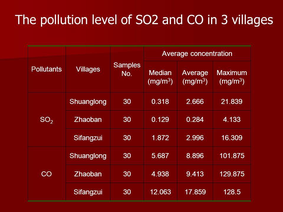 PollutantsVillages Samples No.