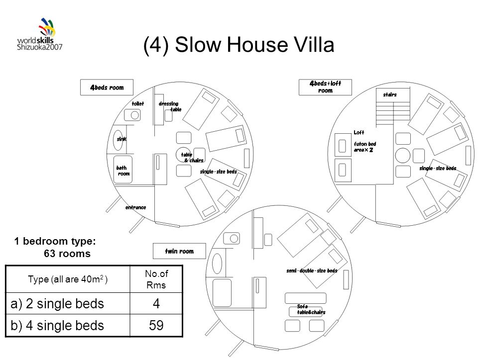 (4) Slow House Villa Type (all are 40m 2 ) No.of Rms a) 2 single beds4 b) 4 single beds59 1 bedroom type: 63 rooms
